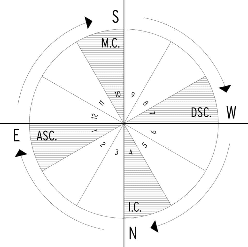 three great circles – the horizon, the ecliptic, and the prime meridian the Four Angles Of An Astrology Chart