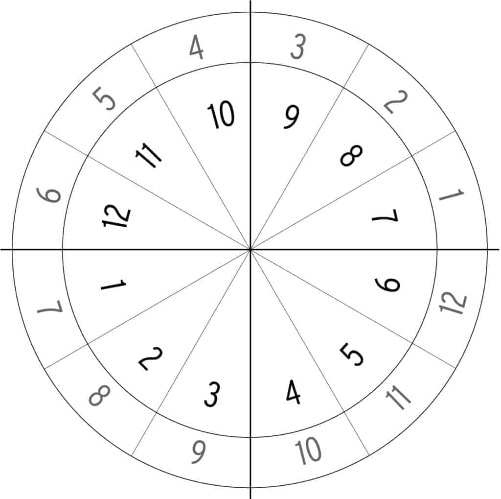 Example of Derived Houses in Astrology