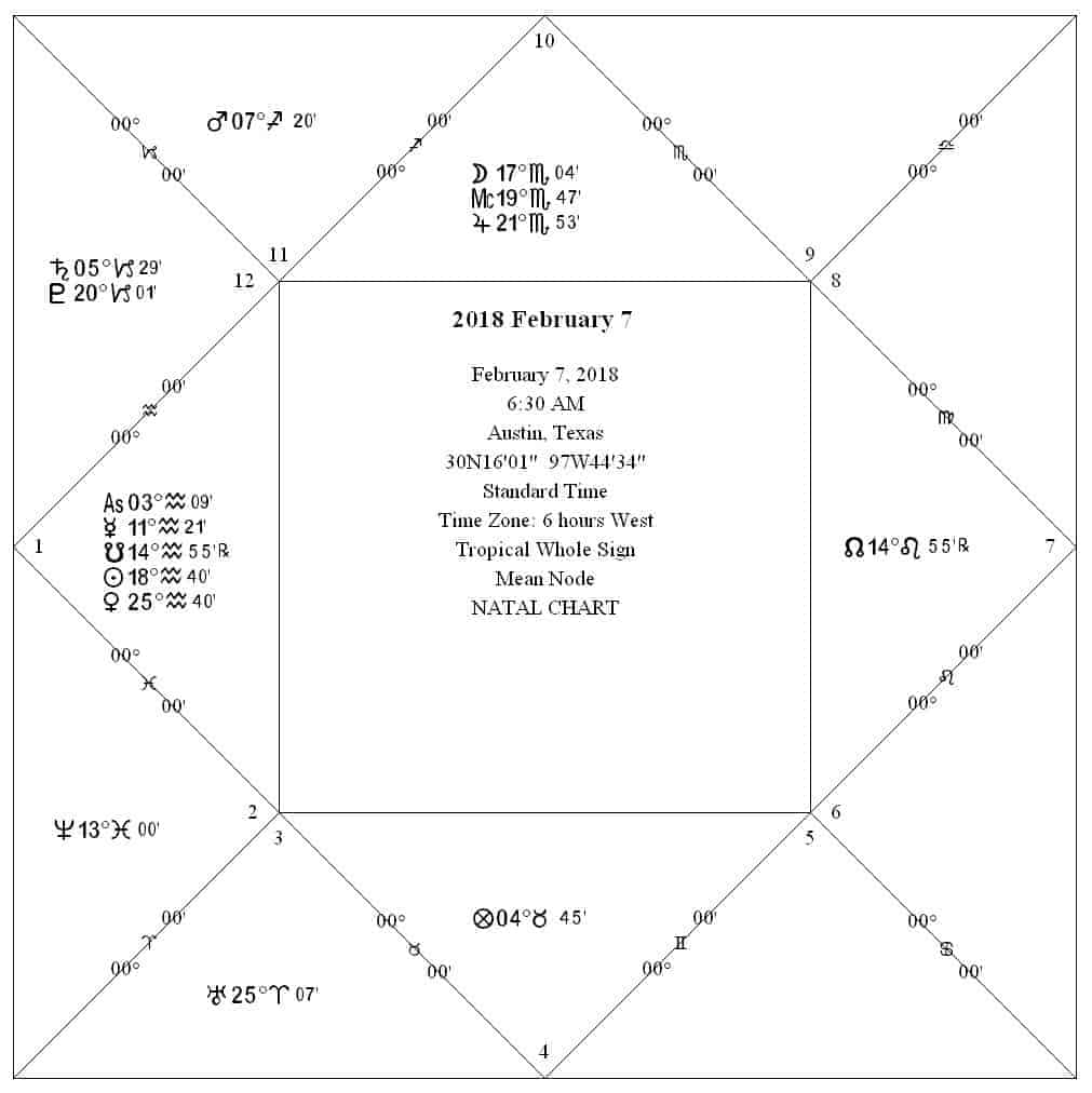 Astrology Chart, Square Chart Format