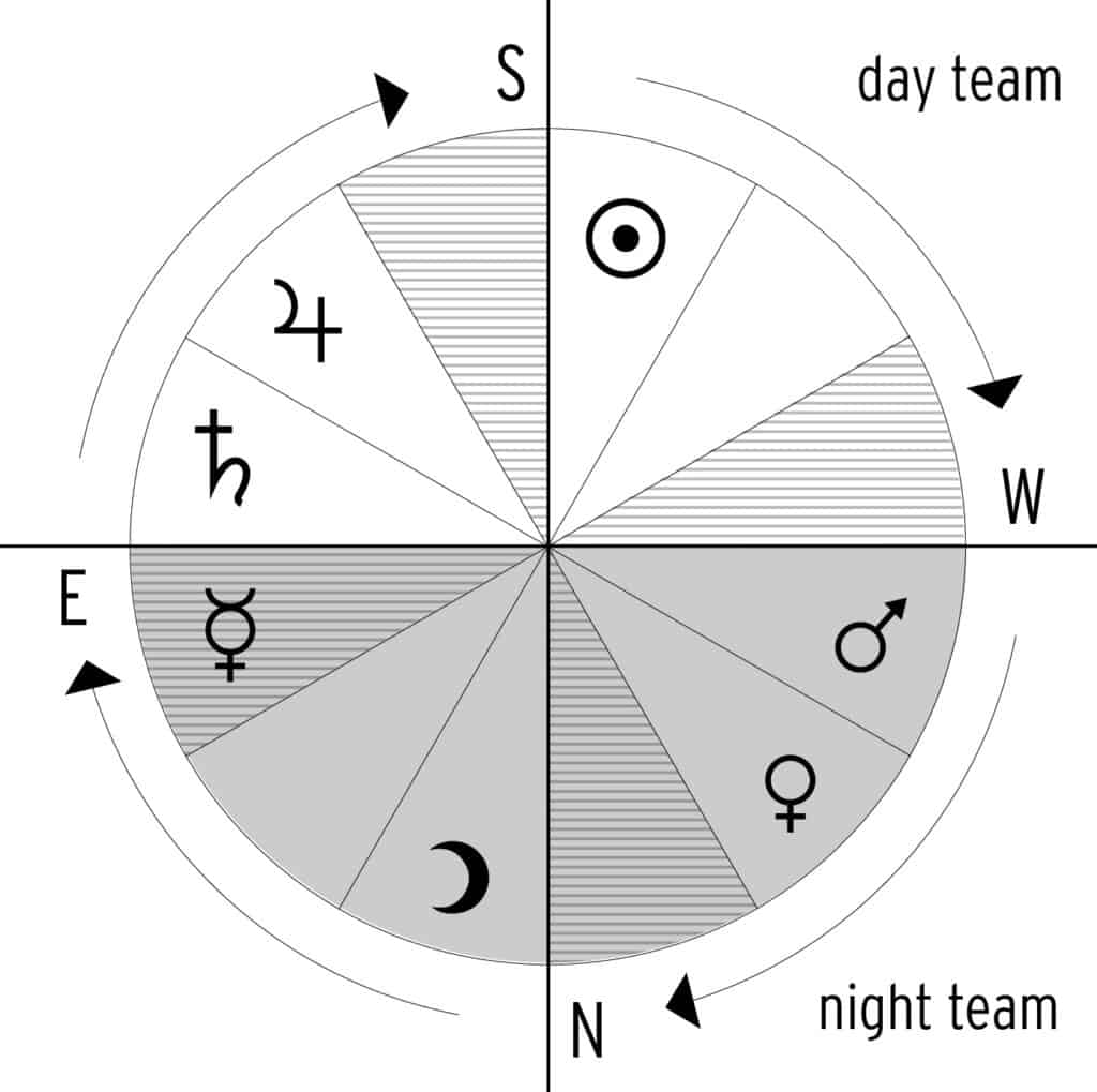 Planetary Aspects of the 12 houses
