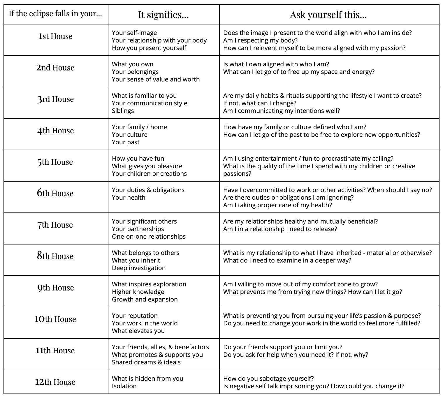 Eclipse Guide Chart