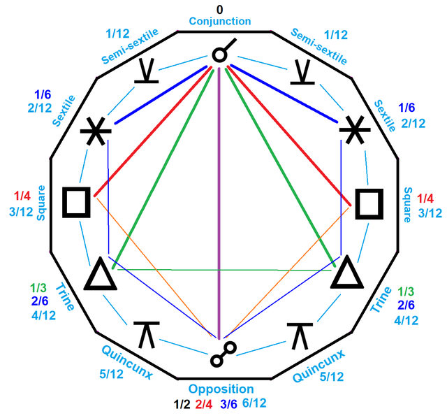 12 Astrological Asprects
